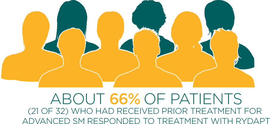 About 66% of previously treated advanced SM patients responded to RYDAPT treatment