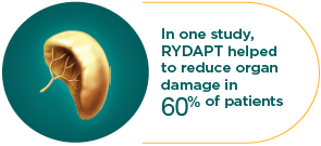 in one study, RYDAPT helped to reduce organ damage in 60% of patients