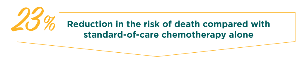 23% reduction in the risk of death compared with standard-of-care chemotherapy alone